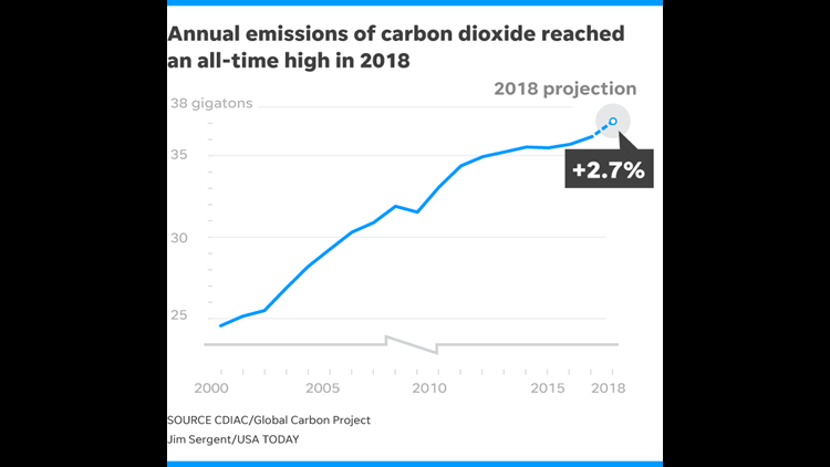 636796265060817272-120518-Carbon-Emissions-ONLINE.png