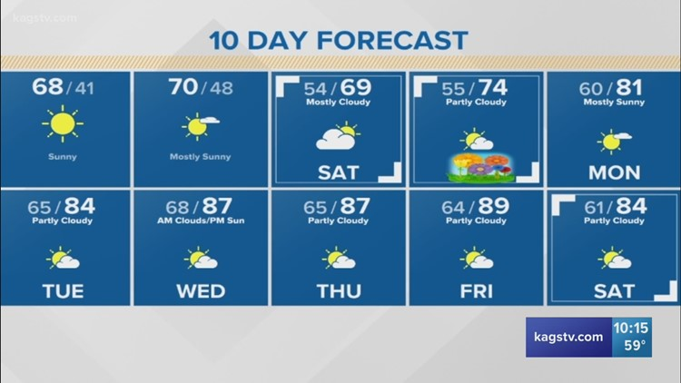 Cold snap isn't sticking around, temps looking better into the weekend