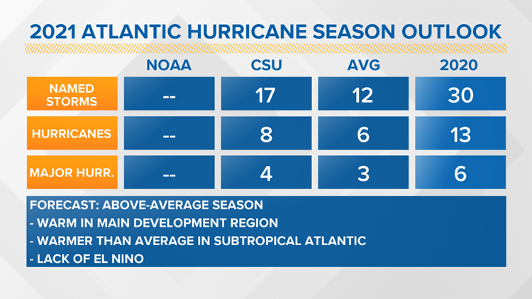 Above-average hurricane season expected for 2021