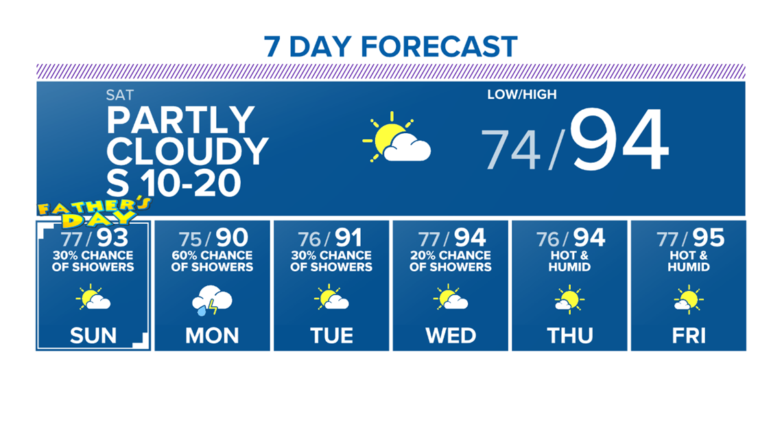 Weekend Forecast: Hot and humid weather returns to the Brazos Valley