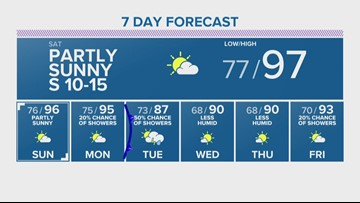 Hot and Dry this weekend
