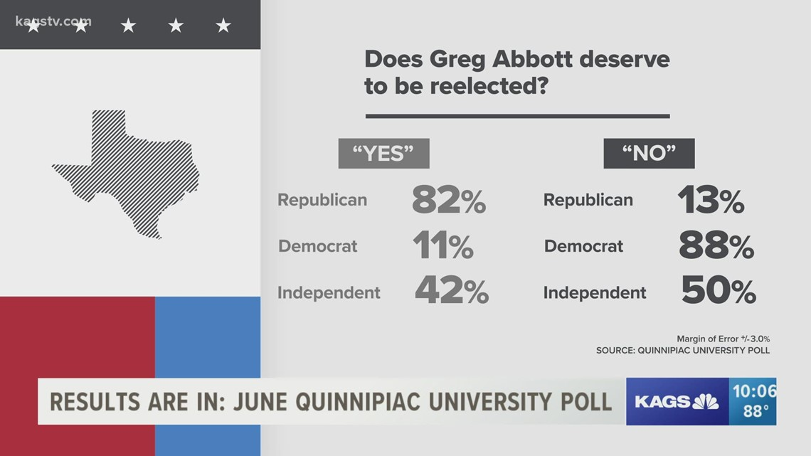 June Quinnipiac University poll shows Gov. Abbott's reelection may not be as close as you think