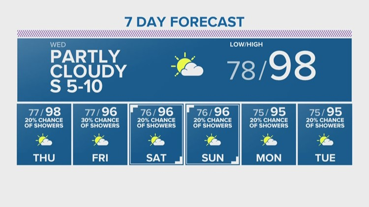Brazos Valley Local Forecast