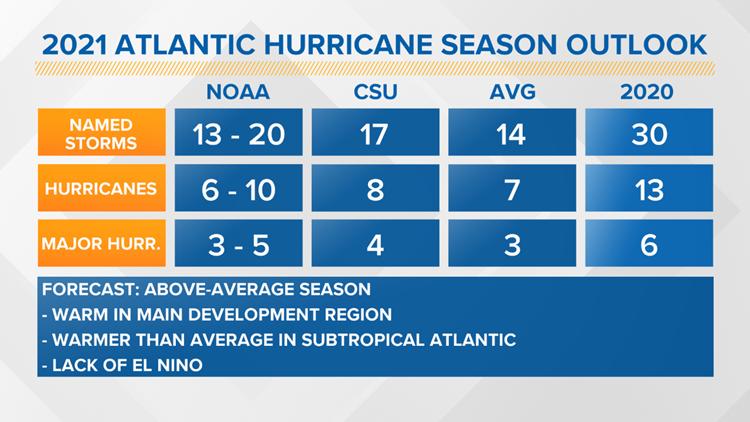 Above-average hurricane season expected for 2021