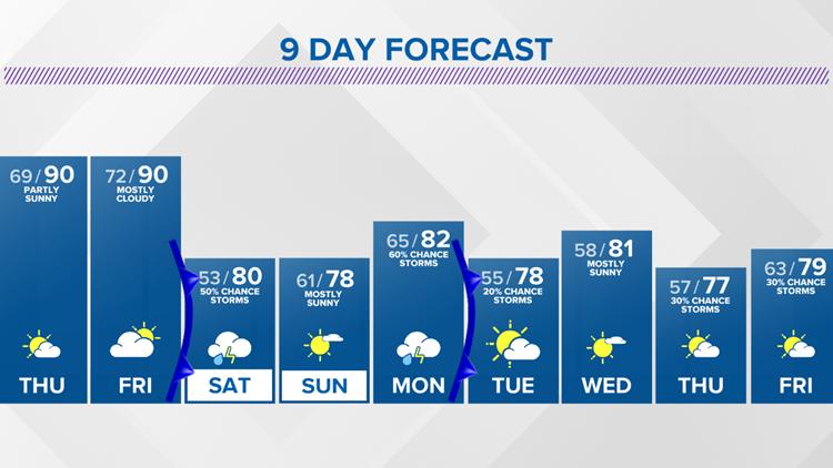 9-day forecast