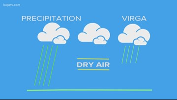Bob's Weather Why's: What is Virga?
