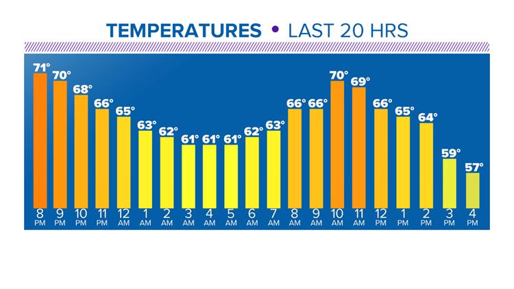 Temperatures last 20 hours