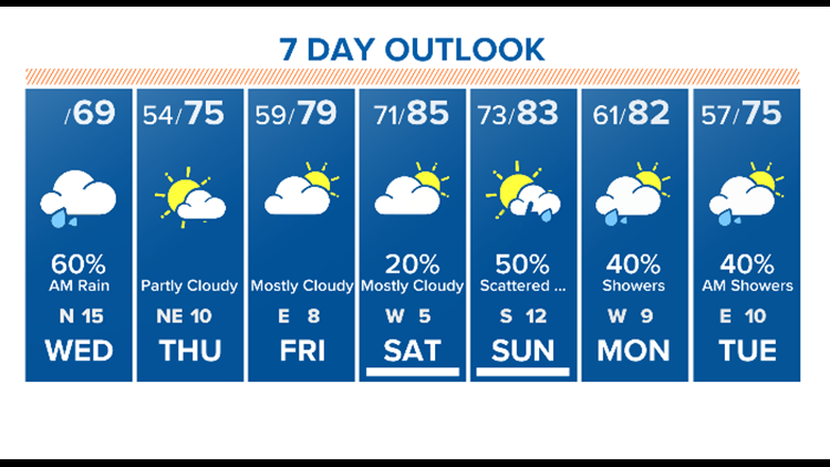 Houston Forecast: Front brings rain and cooler temps to Houston