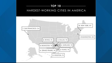 Study shows some of the hardest working people in America live in Texas