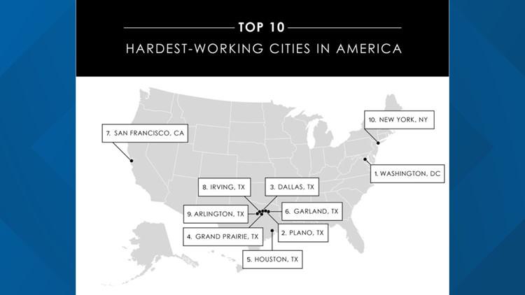 Hardest working cities in America