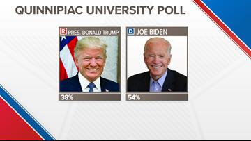 Latest Quinnipiac University poll shows voters choose top 5 Democrats over President Trump