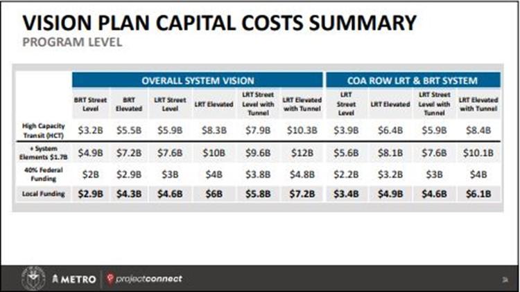 CapMetro vision plan cost summary